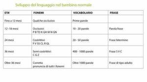 tabella sviluppo del linguaggio